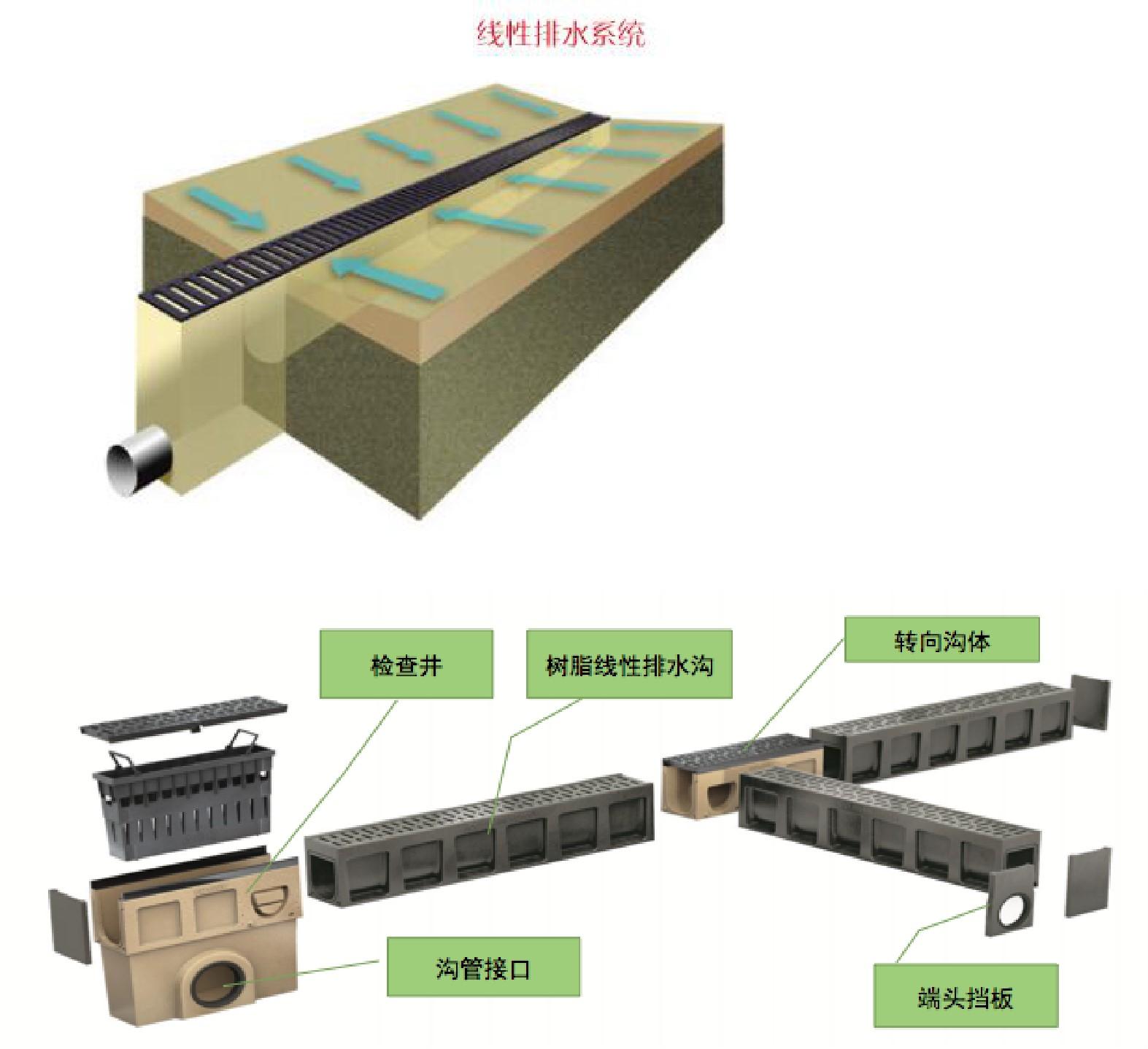 树脂混⌒凝土线性成品排水产品