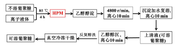 EmimAc-HPM改性增溶酵母β-葡聚糖工艺图