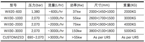 Will系列工业化生产型微射流均质设备参数选型表.png