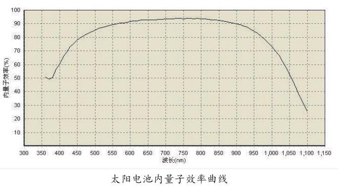 内量子曲线.jpg