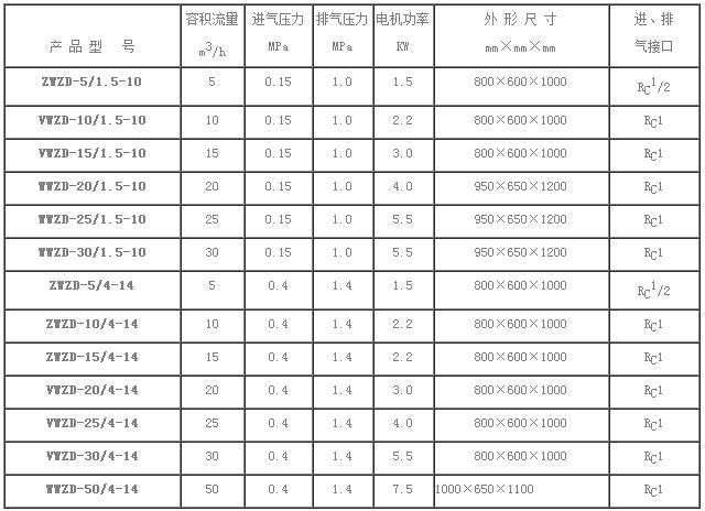静音式无油氧气压缩机技术规范表.png