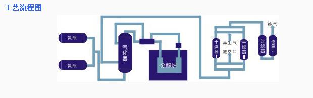 氨分解制氫的流程及特點是什么?