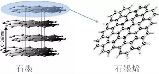 石墨烯是石墨层状结构的基本组成单元,它将石墨的三维结构转变为二维
