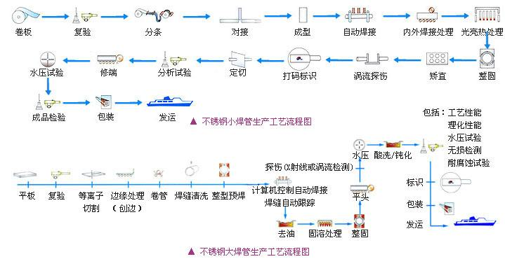 不銹鋼焊管生產流程