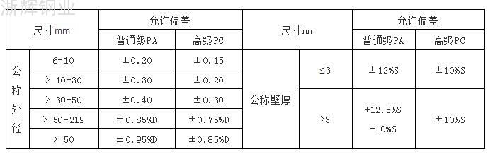 GB/T 14976-2012標準冷加工尺寸允許偏差