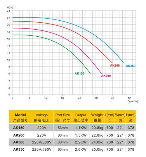 AK系列水泵性能曲線圖.jpg