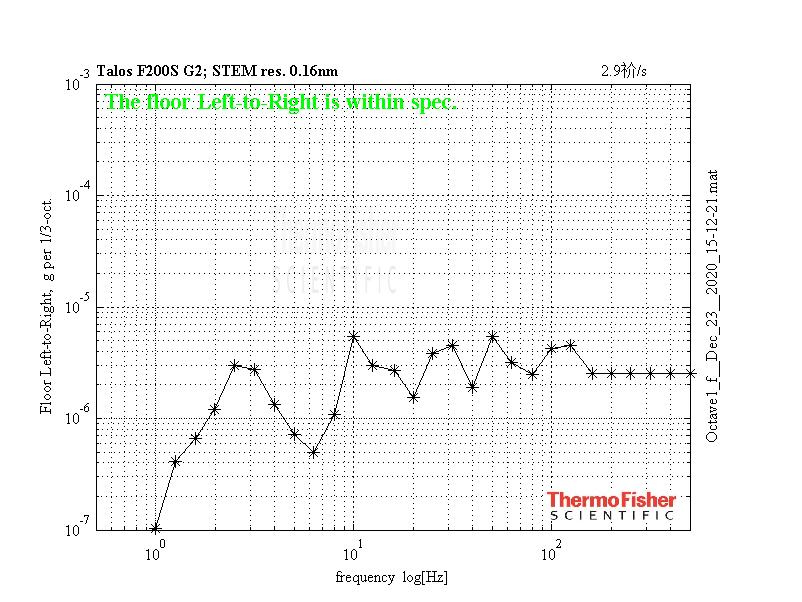 水平方向(左右)振動頻譜圖.png