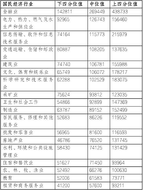 国民经济行业薪酬价位(线下)_meitu_6.jpg
