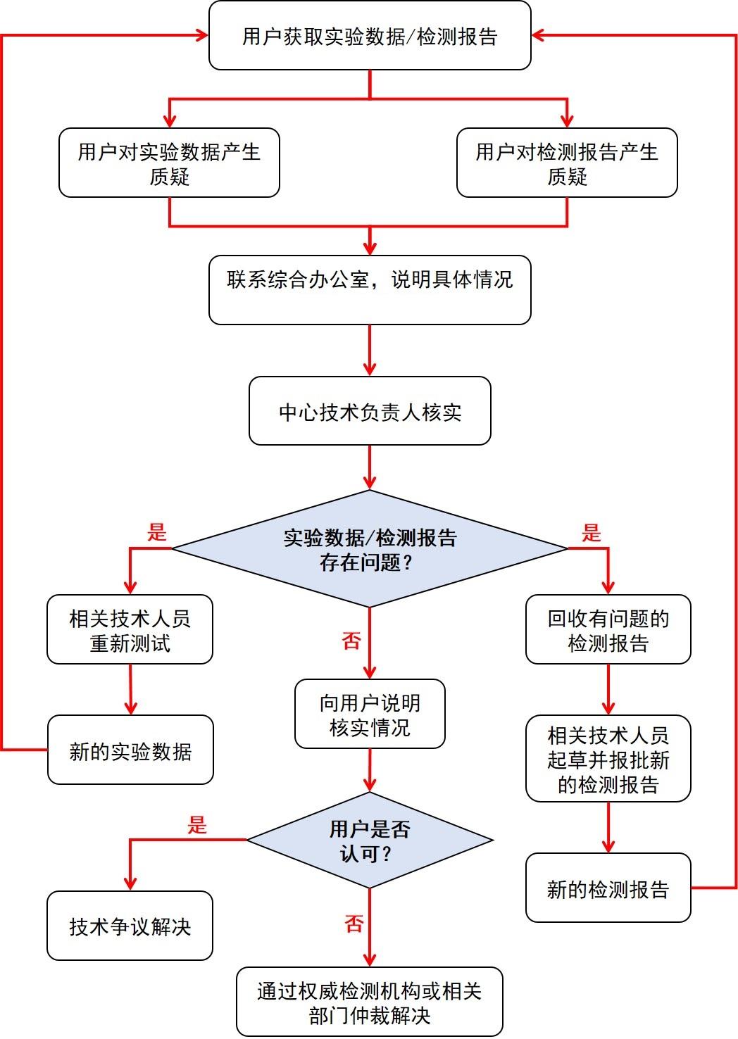 技术争议申诉流程.jpg